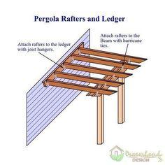 Pic of DIY Pergola Kit Ledger and Rafters (pergola plans attached to house) #pergolaplansdiy #pergolakits