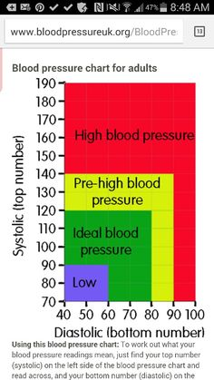 The Blood Pressure Chart Is Further Down The Page As Well As A