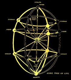 Auric Tree of Life Mathematics Geometry, Sacred Geometry Symbols, Spiritual Manifestation, Magic Squares, Alchemy Symbols, Esoteric Art, Tarot Card Meanings, Spirit Science, Mystique