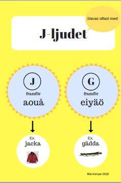 /j/ /ng/ /sj/ Stava rätt? Teaching Tips, Teaching Reading, Birthday Calendar Board, Learn Swedish, Swedish Language, Saga, Learning The Alphabet, Classroom Inspiration, Grammar