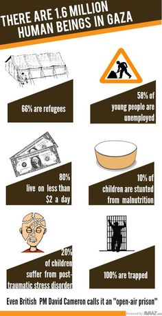 Infographic about Gaza