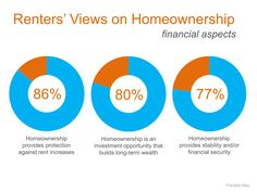 See what's buyer's view are on homeownership
