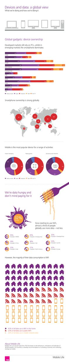 Data and devices - who is doing what? TNS Global - Mobile Life 2013
