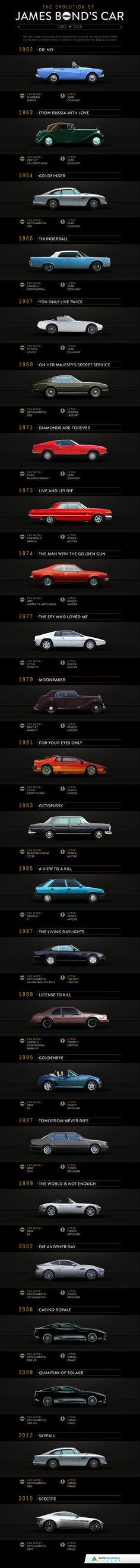 , The Evolution of James Bond's Car! , The Evolution of James Bond's Car! James Bond Auto, James Bond Movies, Estilo James Bond, Mustang, Automobile, Aston Martin Lagonda, Bond Girls, S Car, Amazing Cars