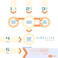 Pięć prostych kroków aby wycenić projekt architektoniczny zgodnie ze sztuką.