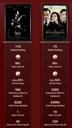 The Artist vs. The King's Speech  (The King's Speech OBVIOUSLY wins)