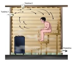 Sauna Steam Room, Sauna Room, Homemade Sauna, Diy Sauna, Sauna Shower, Float Spa, Sauna House, Sauna Heater, Modern Small House Design
