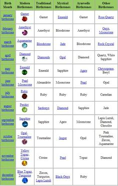birthstonechartspx0.jpg Photo:  This Photo was uploaded by sadpuzzledme. Find other birthstonechartspx0.jpg pictures and photos or upload your own with P...