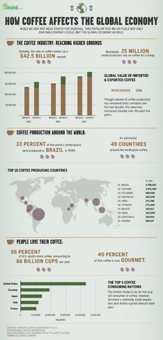 How #Coffee Affects The Global Economy