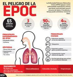 Notimex @Notimex   #SabíasQue 65 millones de personas padecen #EPOC alrededor del mundo. #Infographic
