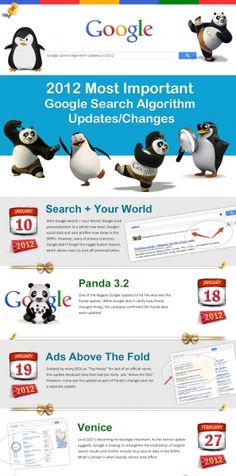27 Most Important Google Search Algorithm Updates in 2012