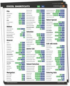 222 Excel keyboard shortcuts for PC and Mac | Exceljet. This may seem boring, but it is very helpful!