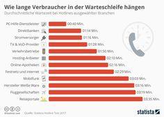Infografik: Wie lange Verbraucher in der Warteschleife hängen  #Verbraucher #Warteschleife #Infografik #Deutschland
