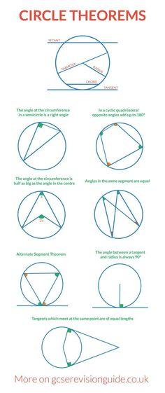 trig functions radian chart - Google Search | Trigonometría | Pinterest
