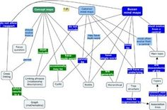 Concept maps or mind maps? the choice