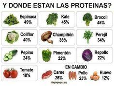 proteína vegetal ¡Para que luego digan! JA