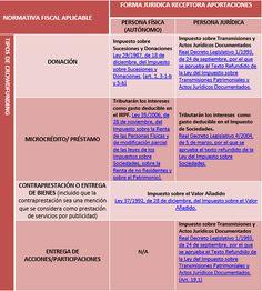 Impuestos de los préstamos participacitos y del crowdfunding