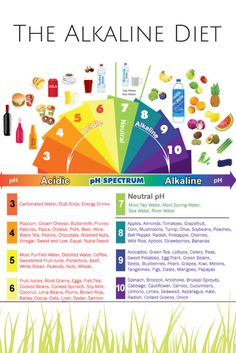 Diet Review: The Alkaline Diet - Food & Nonsense (diet food)