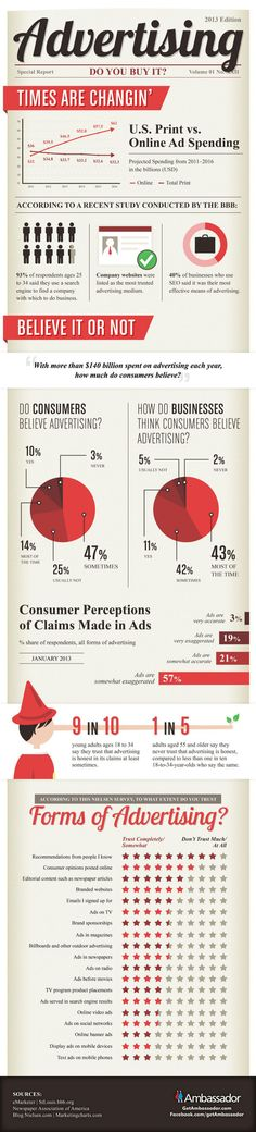 Advertising Statistics: Do people Believe in Advertising. #Advertising #Infographic - offline vs online channels