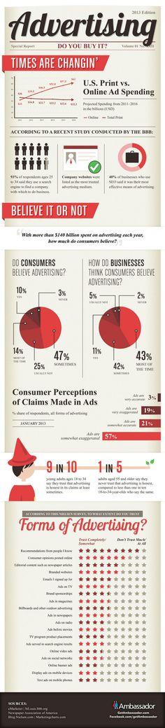 Infografía: ¿cree aún la gente en la publicidad?
