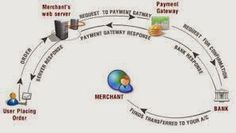 Merchant Account: Get to Know More