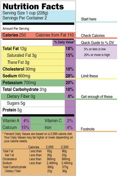Cheat Sheet: How to Read a Food Label - Appetite for Health