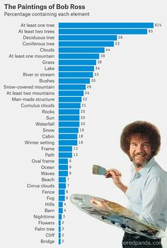 A statistical analysis of the work of Bob Ross. 😉 A statistical analysis of the work of Bob Ross. Bob Ross Funny, Peintures Bob Ross, Bob Ross Quotes, Bob Ross Art, Happy Little Trees, Bob Ross Paintings, The Joy Of Painting, Bob With Bangs, Wavy Bob Hairstyles