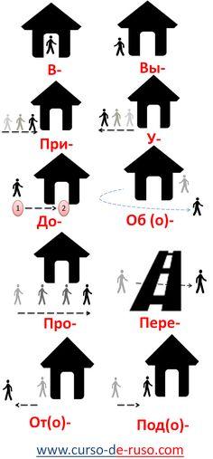 Prefijos en Ruso