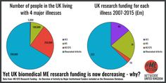 Rheumatoid Arthritis, About Uk, Research, Twitter, Search, Science Inquiry