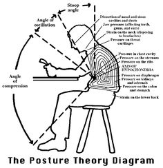 Poor Posture Theory Diagram