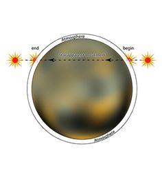 Pluto Occultation 2