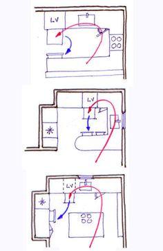 Aménagement dune cuisine : les 5 règles à connaître - CôtéMaison. Mini Loft, Home Living, Home Staging, New Kitchen, Kitchen Wood, Kitchen Island, Feng Shui, Interior Design Living Room, Home Deco