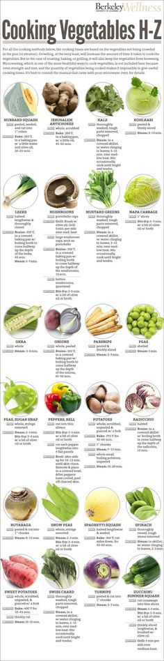 This Cooking Guide Reveals the Healthiest Way to Cook Veggies (Part 2): Here's the second half of the amazing vegetable cooking guide series! The infographic below will discuss the vegetables that start from the letters H to Z. Check it out now to get the best cooking instructions, and please remember to share this with your friends online!