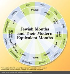 The Quick View Bible » Jewish Months