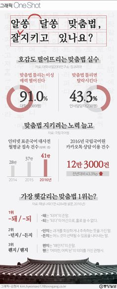 Korean Language Learning, Korean Words, Drawing Tips, Sentences, Infographic, Presentation, Knowledge, Study, Facts