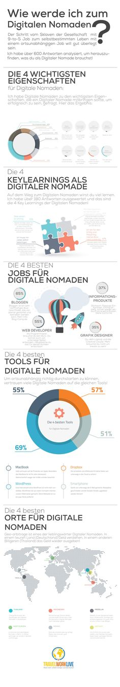 Digitaler Nomaden werden - Infografik von Sebastian Canaves #travelworklive