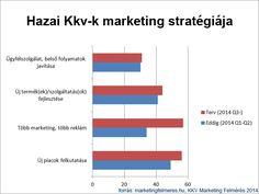 Augusztusi kutatásunk eredménye:  http://www.marketing112.hu/itt-az-eredmeny-kkv-marketing-felmeres-2014-q1-q2/