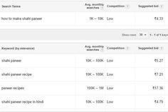 Keyword Planner to find YouTube video Keyword