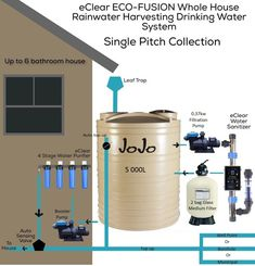 "See our web site for more information on ""rainwater collection system"". It is actually an excellent area to get more information. Up Auto, Rainwater Harvesting System, Water From Air, Natural Farming, Water Collection, Water Resources, Water Purification, Water Systems, Water Supply"