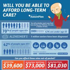 Long Term Care - You will probably need long-term care during your life.  It is only a matter of time.
