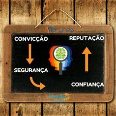 """SER CONVICTO X """"EM CIMA DO MURO"""" #nobrainnogain"""