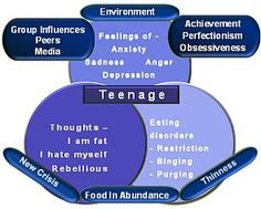 Eating disorders are manifestation of emotional anxiety along with genetic predisposition. Environmental factors are the most potent trigger in this abnormal thinking process.