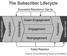"The Subscriber Lifecycle (Fig. 6 from ""Email Marketing Rules"")"