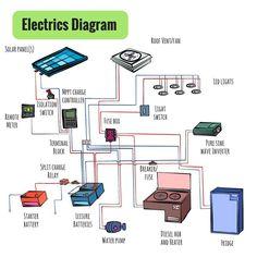 12v  240v camper wiring diagram vw camper camper van