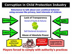 115 Best Cps corruption images in 2016 | Child protective