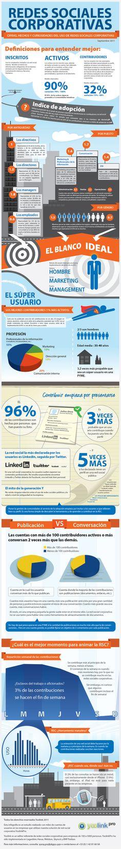 Redes sociales corporativas #SocialMedia