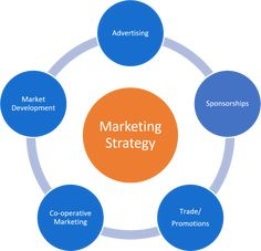 marketing strategy - Google 검색 Promotion, Advertising, Marketing, Google