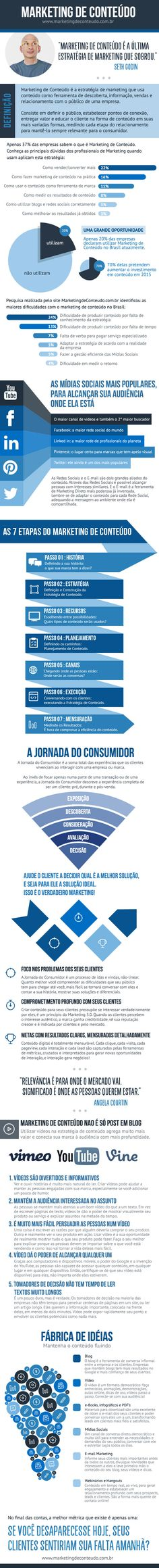 Excelente material produzido pela equipe Marketing de Conteúdo! http://www.marketingdeconteudo.com.br/marketing-de-conteudo/infografico-as-7-etapas-do-marketing-de-conteudo/