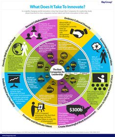 What Does It Take To Innovate? #INFOGRAPHIC #infografía