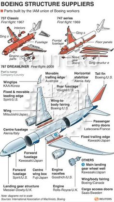 Controversial Outsourcing In Construction Of Boeing's Much-Hyped Dreamliner Outsourcing At Boeing: How The Aerospace Giant Looks Abroad For Key Suppliers In Dreamliner Aviation Training, Pilot Training, Aircraft Parts, Boeing Aircraft, Commercial Plane, Commercial Aircraft, Boeing 787 Dreamliner, Aerospace Engineering, Jet Engine